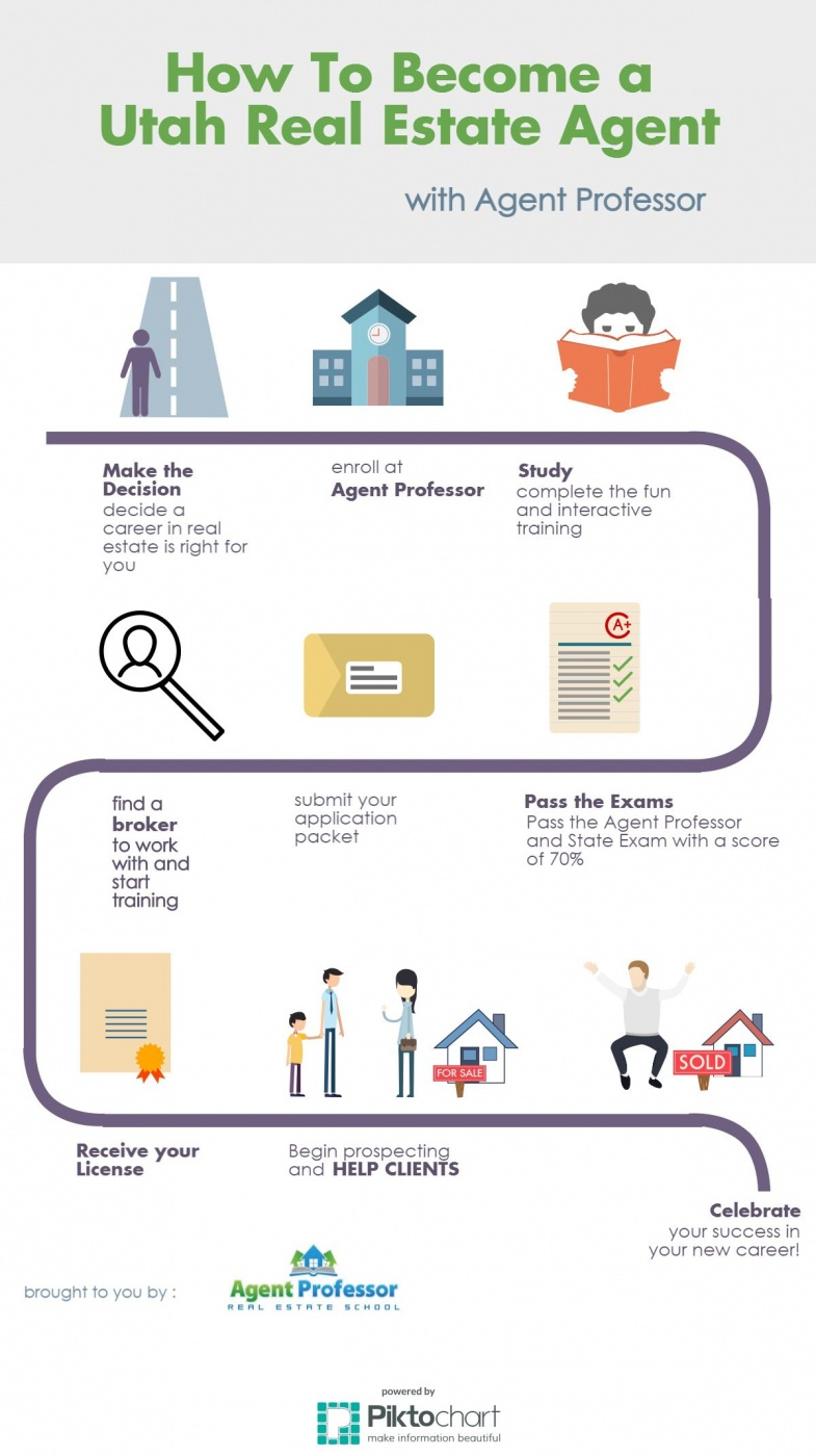 Infographic how to become a utah real estate agent for Become a house flipper